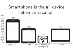 Via CoPilot's Vacation Technology Survey